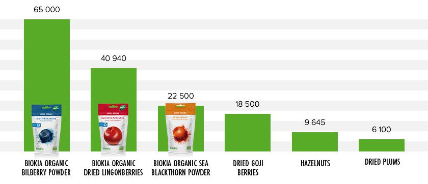 orac values of berries